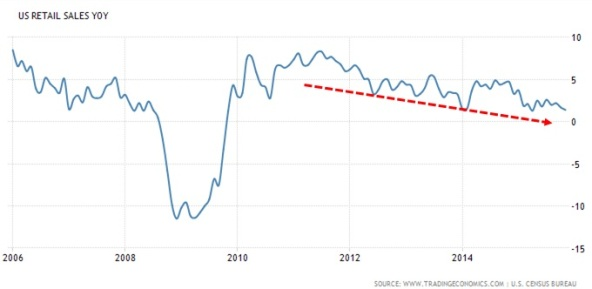 US Retail Sales YoY