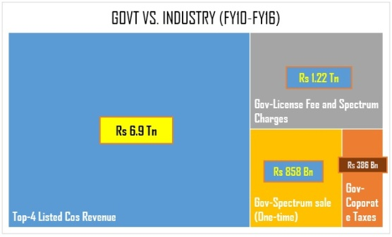 gov-vs-industry2