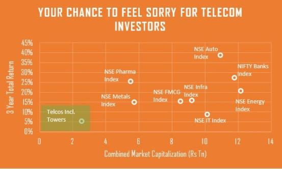 telcos-underperform