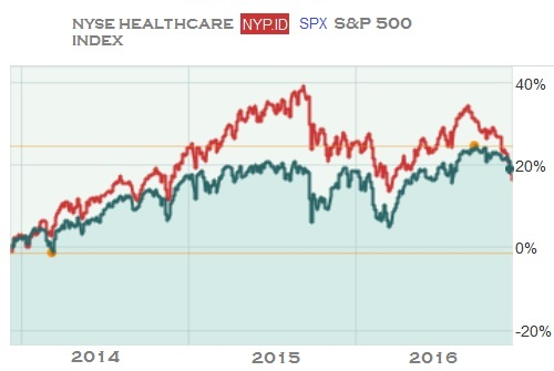 healthcare-index